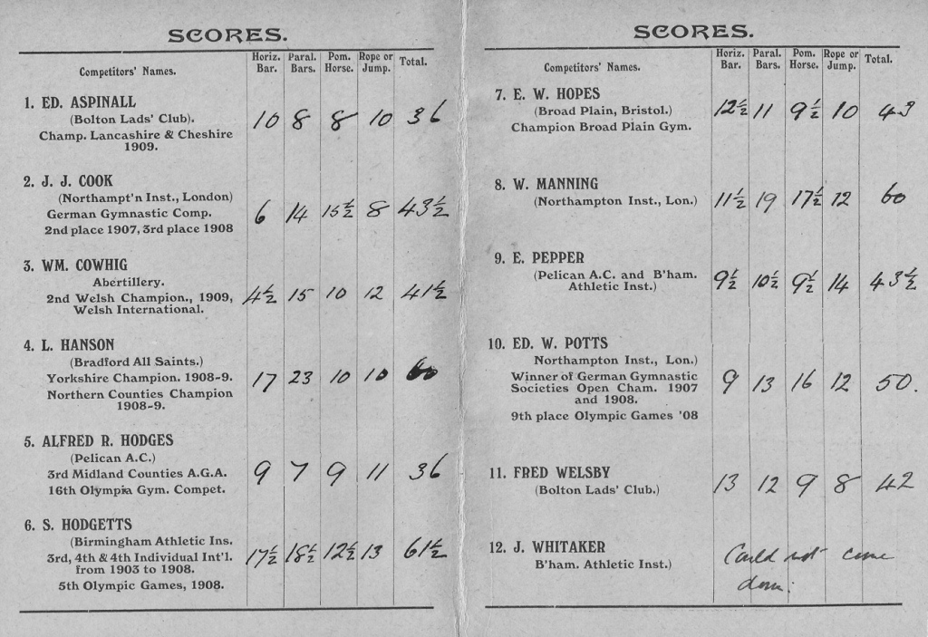 Results sheet - 1909 English Gymnastics Championships